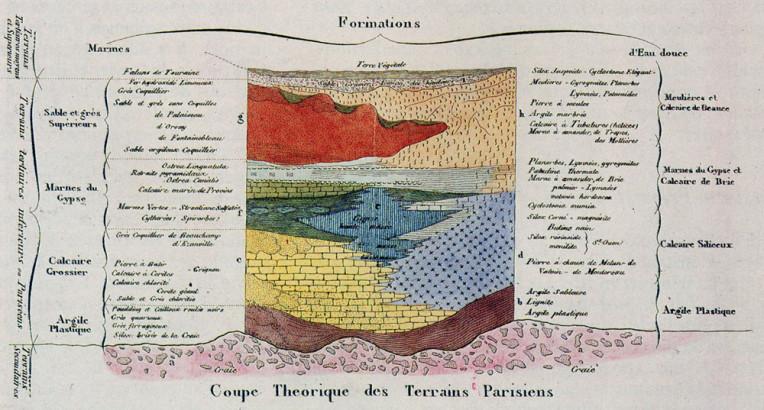 Coupe théorique des terrains parisiens